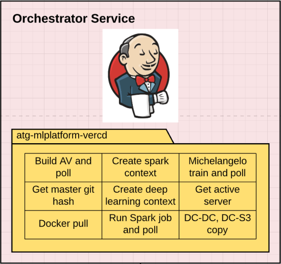 Diagram of the orchestrator service