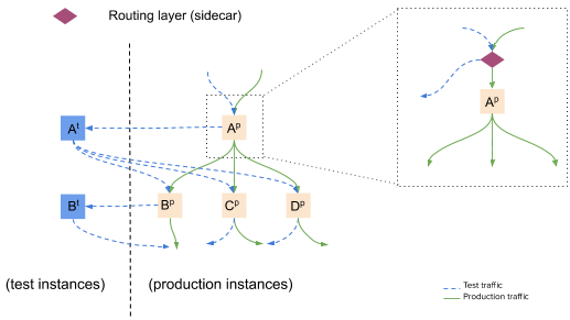 Diagram of a system and two test components