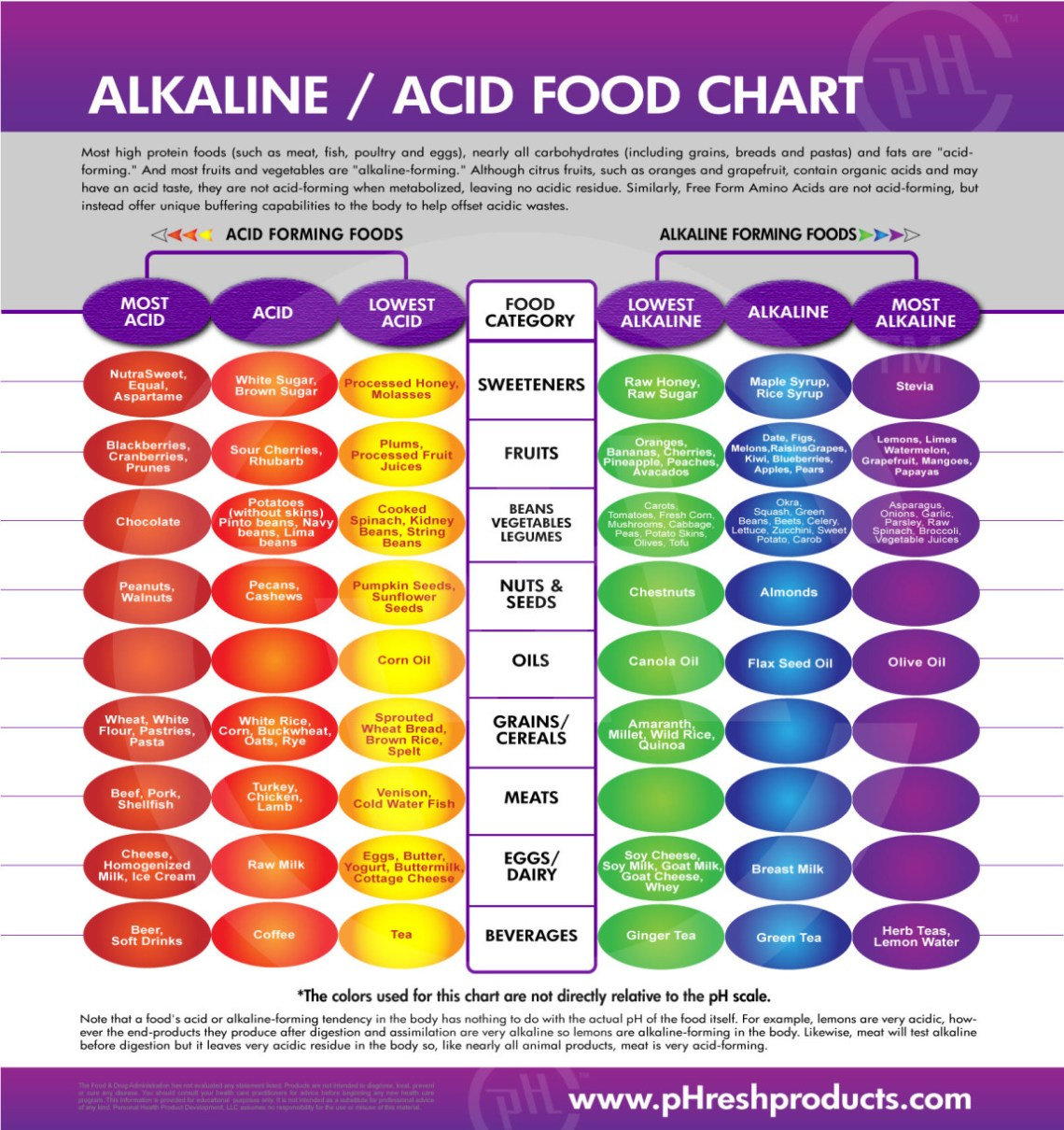 ALKALISE YOUR BODY BEAUTIFUL - Abigail ONeill - Organice ...