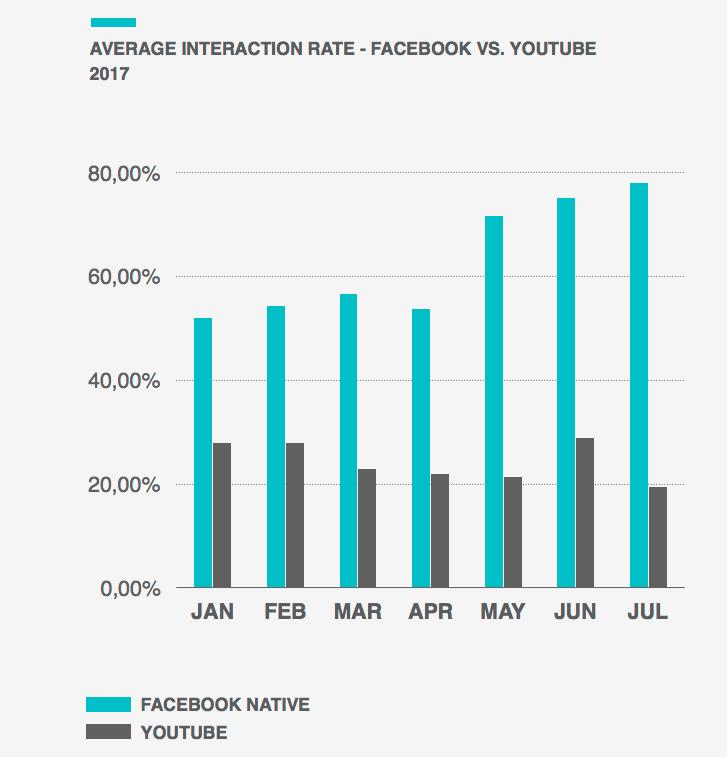 Interaktionen mit Videos - Facebook vs. YouTube