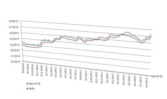 Ceny benzinu a nafty jsou rekordní, ale Kalousek daň