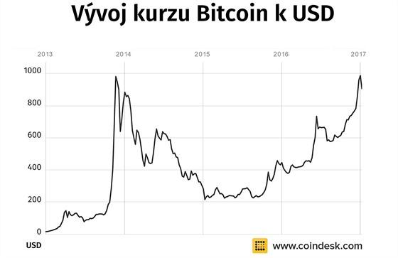 Bitcoin kvůli obavám z regulace padá. Číňané přes něj