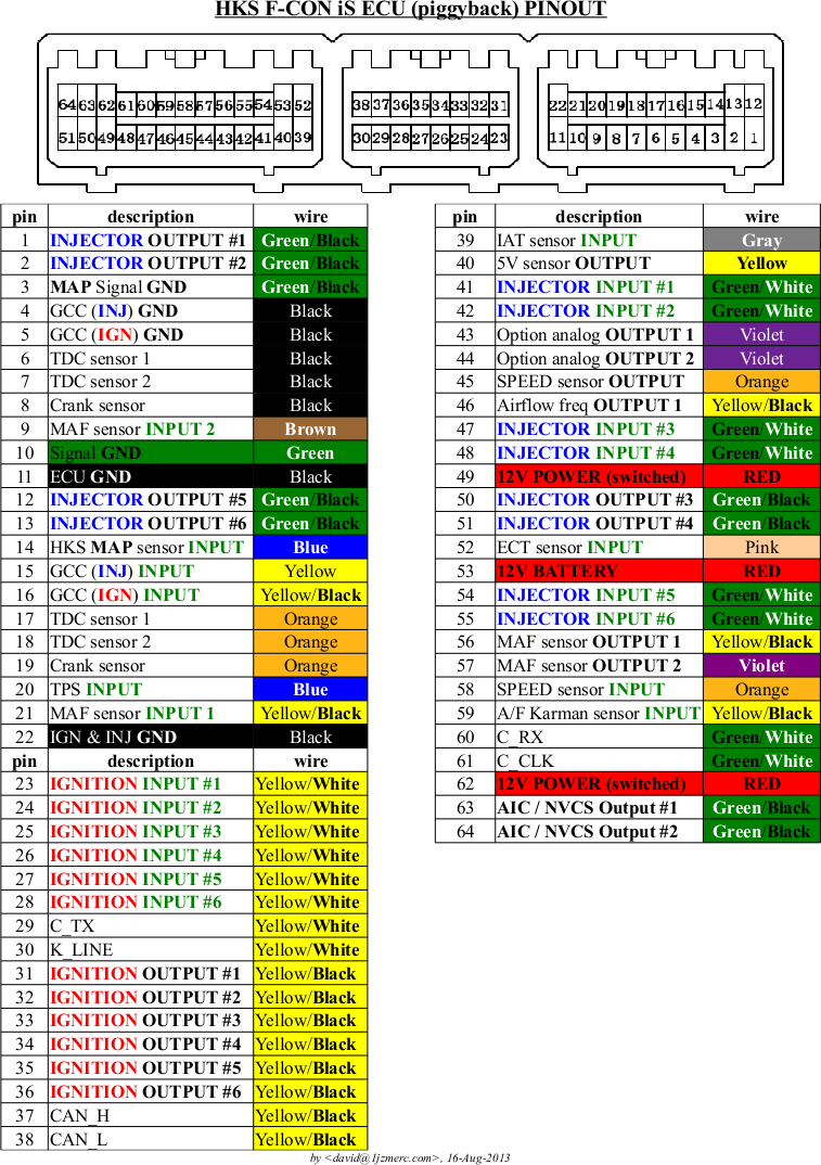 medium resolution of hks f con is ford obd2 connector pin chart obd2 k line