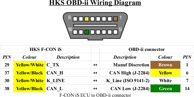 obd2 connector wiring diagram arbortech us rh arbortech us obd ii wire colors 2002 Crown Vic OBD Diagram