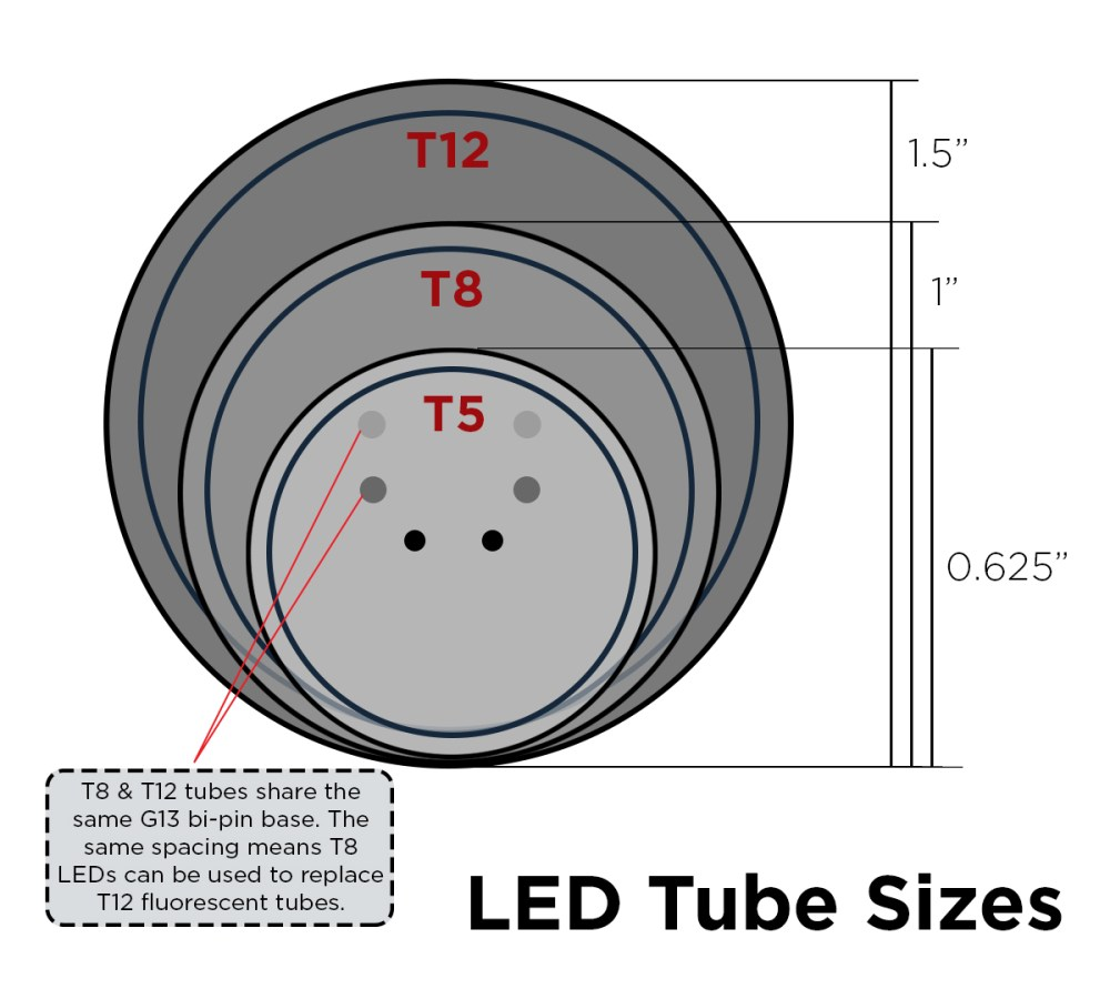 medium resolution of  can use them interchangeably with the same light fixture as long as you double check the milliamp ma requirements of the ballast if one is present