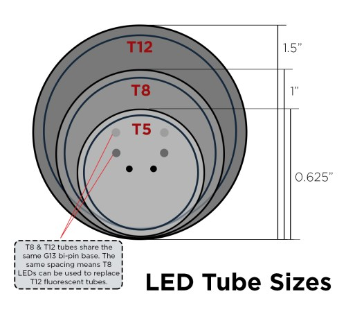 small resolution of  can use them interchangeably with the same light fixture as long as you double check the milliamp ma requirements of the ballast if one is present