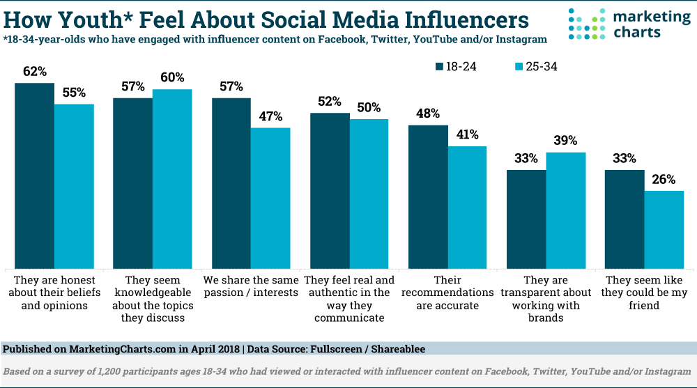 Image result for why are influencers important