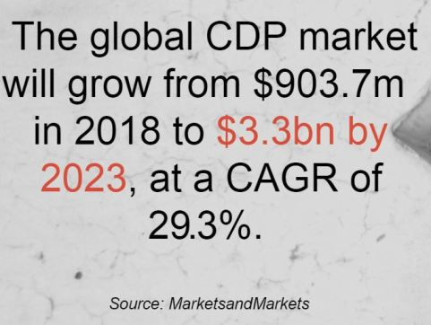 global cdp market will grow to 3.3 billion by 2023