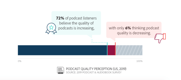 72% podcast listeners think quality of podcast content is increasing