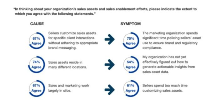 b2b sales enablement