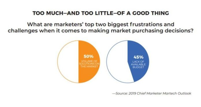 what are marketers top two biggest frustrations when it comes to making martech purchasing decisions