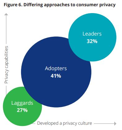 differing approaches to consumer privacy