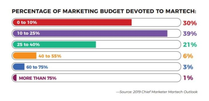 percentage of marketing budget devoted to martech