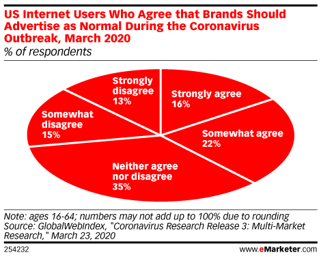 emarketer report on consumers opinion of ads