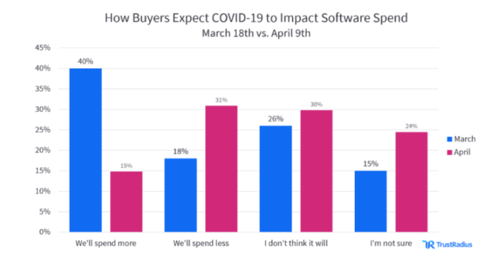 TrustRadius stats on software spends March vs April