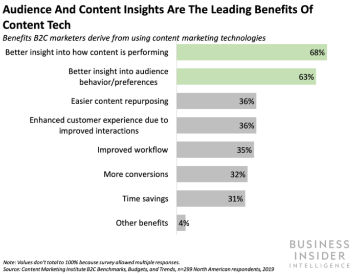 AI in content marketing stats