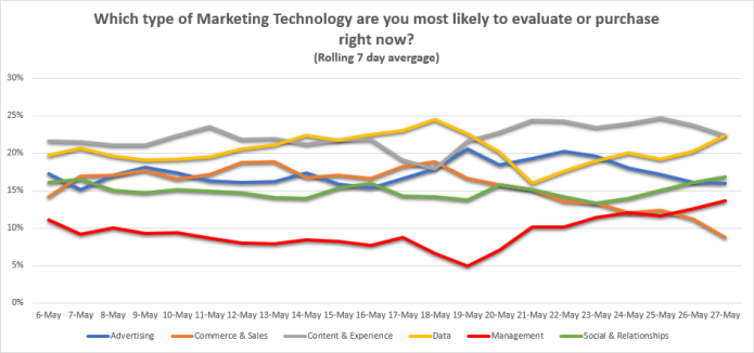 ClickZ pulse survey spend on martech