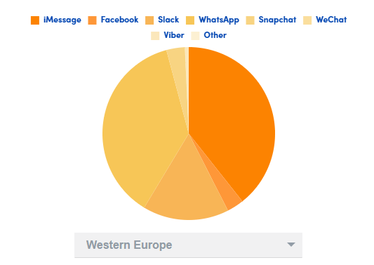 Western Europe chat platform wise user