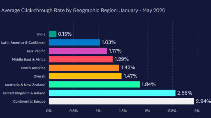 Average email CTR region wise