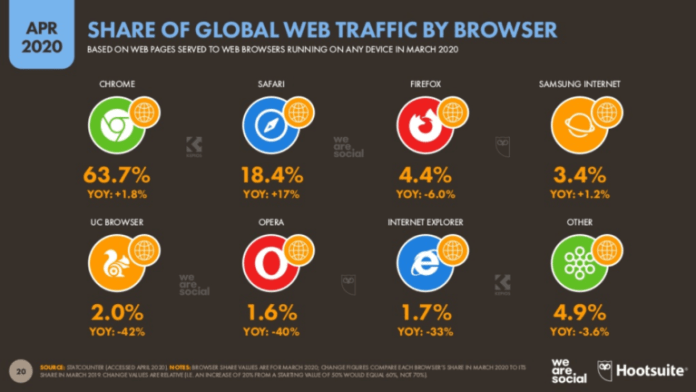 Browsers globally Hootsuite report