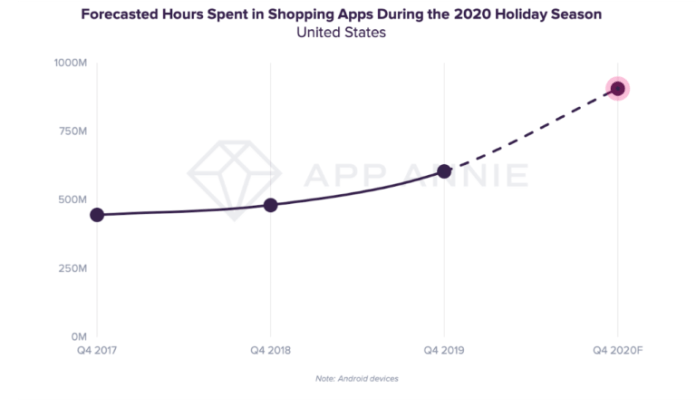 App Annie predicts 1 billion hours on shopping apps for Thanksgiving 2020 and rest of holiday season