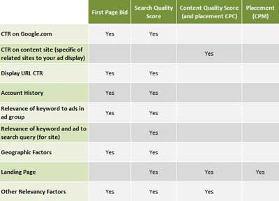 quality-score-chart-How to increase your quality score