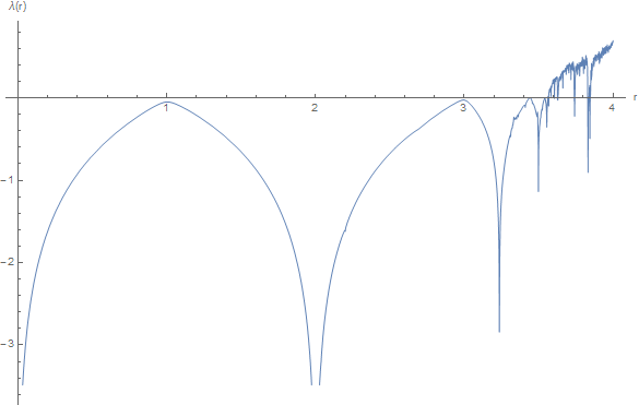 Lyapunov exponent of the logistic map (Mathematica Code