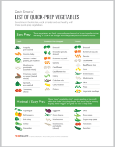 To help you save time and eat healthier we  ve put together  brand new infographic of quick prep vegetables that can download print out for free also cook smarts list rh cooksmarts