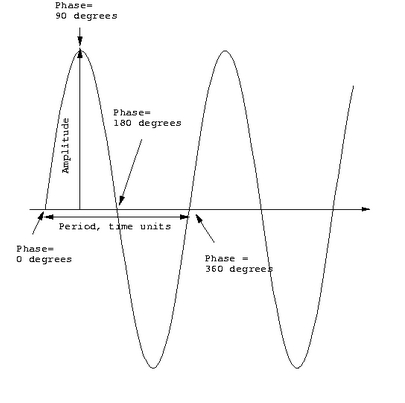 Maths ib coursework