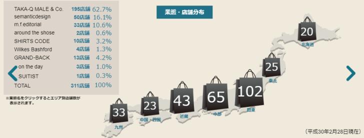 タカキューの店舗数
