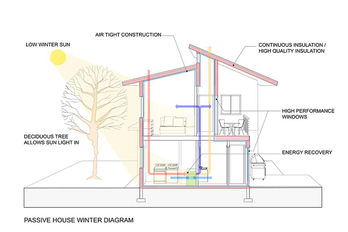 Sustainable House Design 21 Ideas Fontan Architecture