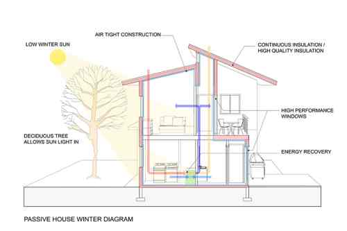 small resolution of sustainable house design 21 ideas fontan architecture building design diagram