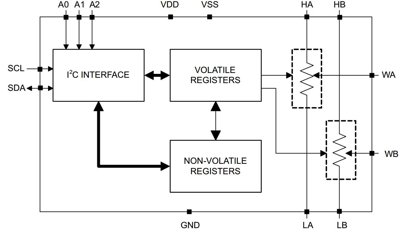 hight resolution of figure 1 simplified schematic or functional block diagram of a texas instruments tpl0102 dual digital potentiometer image source ti com