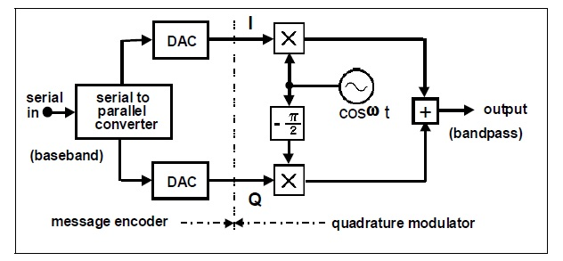 constellation diagram in digital communication clothes dryer wiring eye and diagrams pt 2 fig 1 a commonly used quadrature modulation scheme single carrier is 90 phase shifted sine versus cosine function both signals are modulated