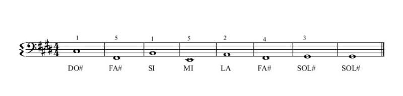 Cours de piano en ligne, Love you like a love song, la main gauche