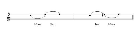 Pour obtenir un ton entre Mi et Fa, j'ajoute un 1/2 ton à Fa et j'obtiens Fa #.