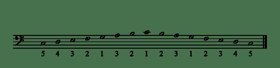TECHNIQUES et MUSIQUES, IMPROVISATION pour GUITARE. 5 doigts main droite (6, 7 & 8 strings) 1Gamme-Do-Majeur-main-gauche-1-1