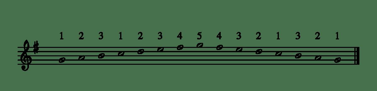 Tous les doigtés des gammes Majeures en # au piano