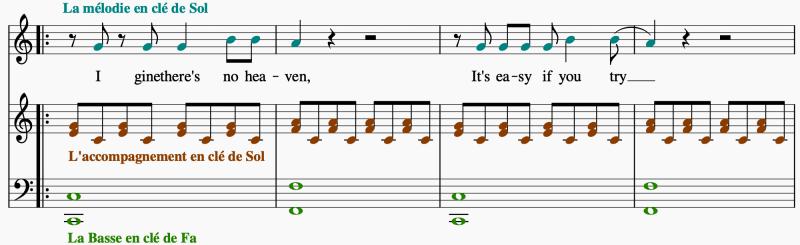 Nous observons 3 couches sonores, dont une mélodie, un accompagnement en clé de sol et une basse en clé de fa