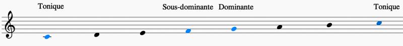 Voici la tonique, la sous-dominante, la dominante et la tonique sur la gamme de do majeur