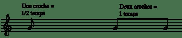une note en forme de croche seule et deux notes en forme de croches reliées
