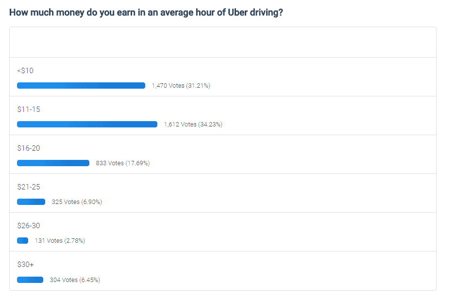 How Much Do Uber Drivers ACTUALLY Earn? [Find Out Here]