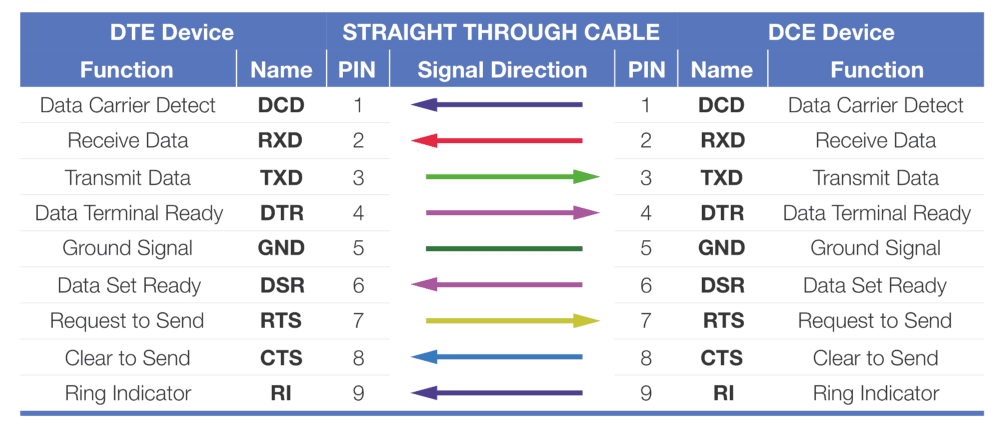 medium resolution of straight through 9 pin serial cable