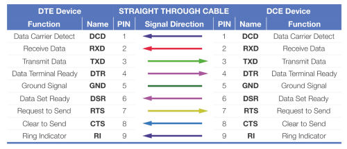 small resolution of straight through 9 pin serial cable