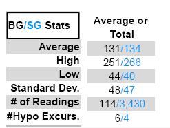 CGMS Stats