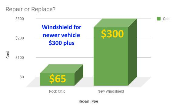 Chart compares the cost of repairing a windshield versus replacing a windshield