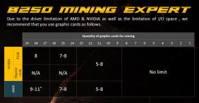 ASUS B250 Mining Expert Motherboard