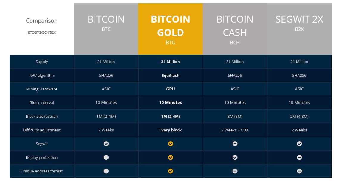 Zcash Mining Speed When Was Last Bitcoin Fork