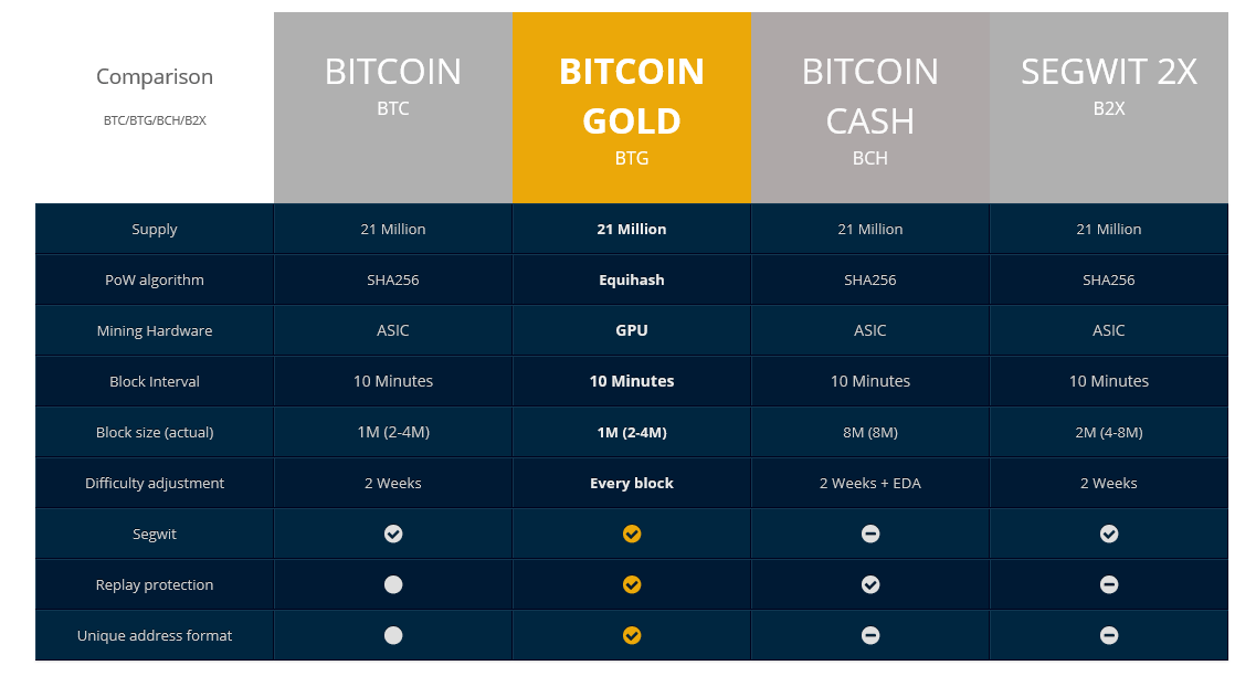 Bitcoin gold hard fork coming in 2 days everything you should know eventually the equihash family of asic resistant coins will soon welcome its newest member bitcoin gold ccuart Image collections
