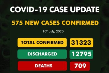 COVID-19: Over 700 dead as confirmed cases rise to 31,323 in Nigeria